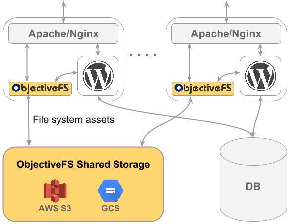 Scale WordPress File Assets Storage with ObjectiveFS