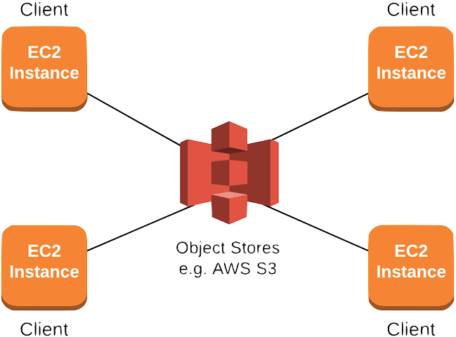 How To Share Files Between EC2 instances with a cloud filesystem