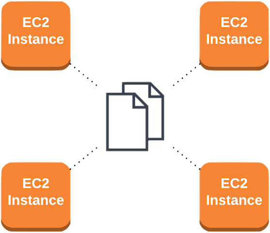How To Share Files Between EC2 Instances | ObjectiveFS